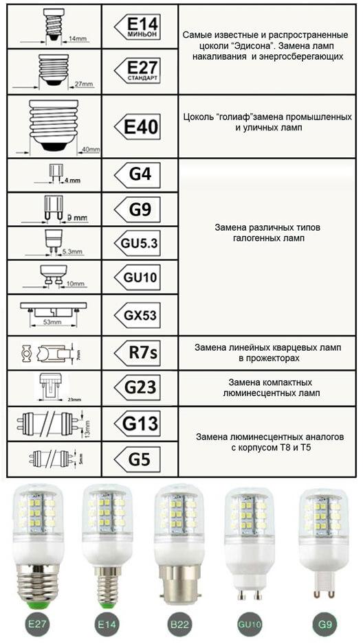 Виды ламп освещения: маркировка, краткий обзор, плюсы и минусы различных типов