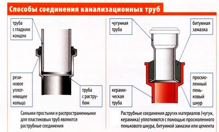 Герметик для канализационных труб: какое средство выбрать