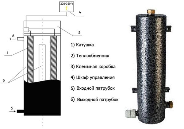 Индукционные котлы отопления: отзывы, цены на модели, способы изготовления своими руками