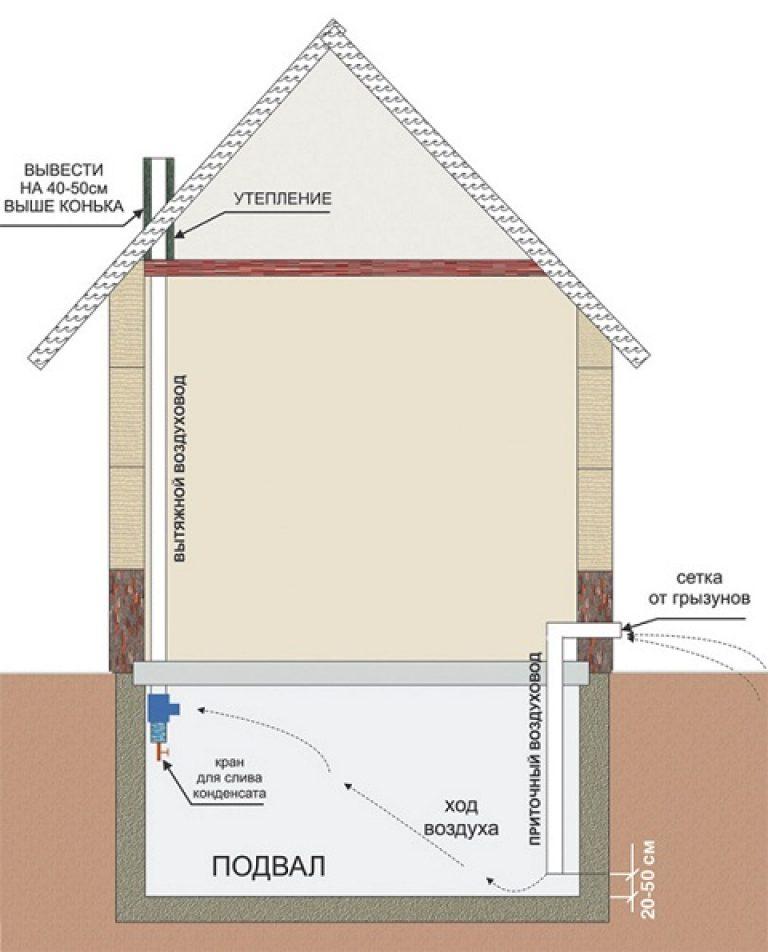 Вентиляция цокольного этажа: общая технология обустройства + способы эффективного воздухообмена