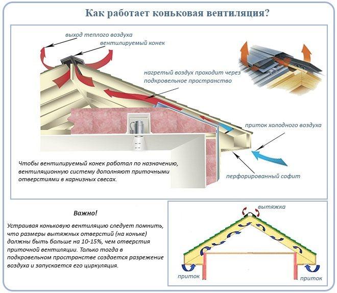 Холодный чердак: устройство вентиляции чердачного пространства