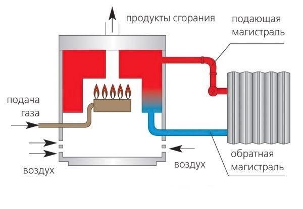Как увеличить кпд газового котла своими руками: лучшие способы повышения эффективности котла
