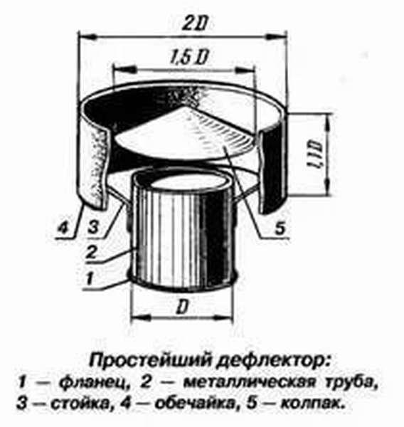 Что такое дефлектор на дымоход: своими руками на крышу