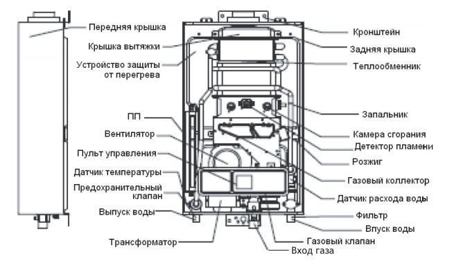 Ремонт газовой колонки аристон своими руками. ремонт газовых колонок своими руками