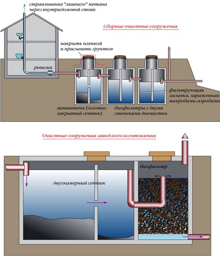 Герметизация септика из бетонных колец
