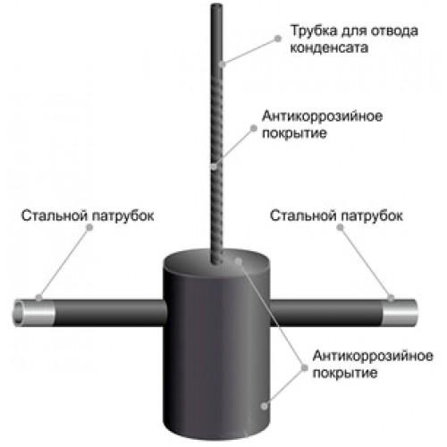 Отключающие устройства на газопроводах - искра газ