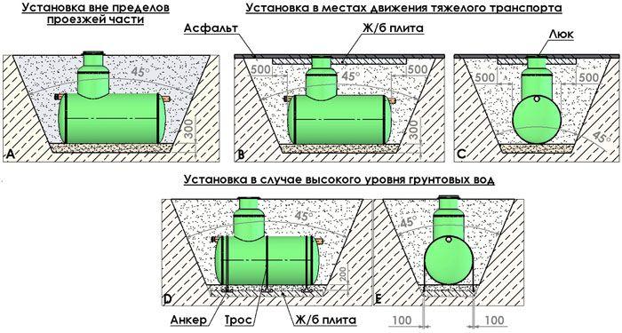Выбор септика при высоком уровне грунтовых вод - все о септиках