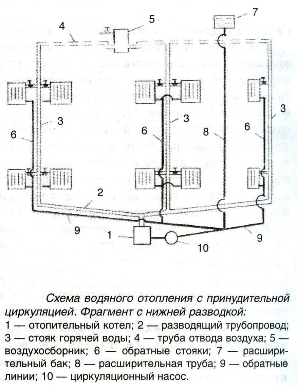Особенности устройства системы отопления с принудительной циркуляцией