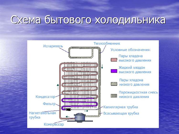 Общее описание принципов работы холодильника