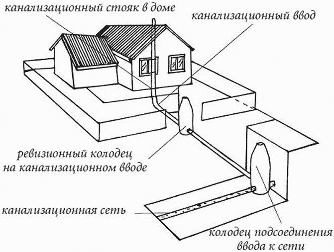 Канализация в частном доме: устройство, виды, схемы  +отзывы
