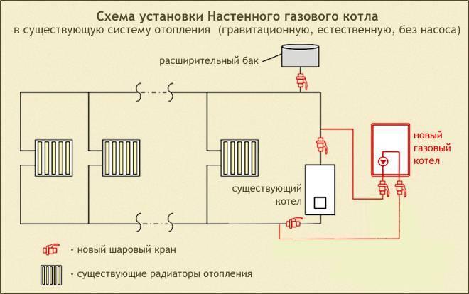 Как установить газовый котел в квартире
