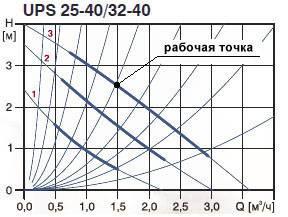 Как рассчитать параметры циркуляционного насоса