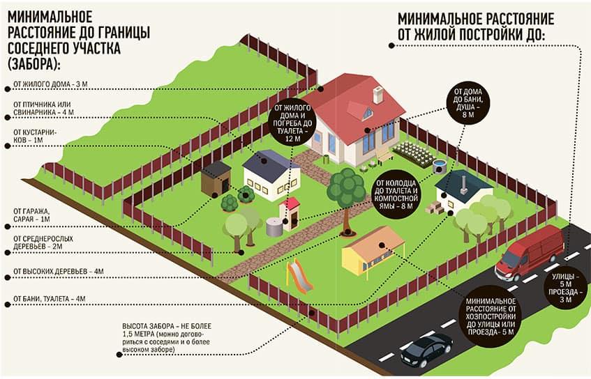 Расстояние от газгольдера до жилого дома: тип расположения на участке