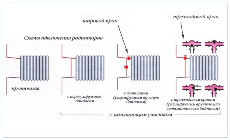 Двухтрубная система отопления частного дома: схемы   инженер подскажет как сделать