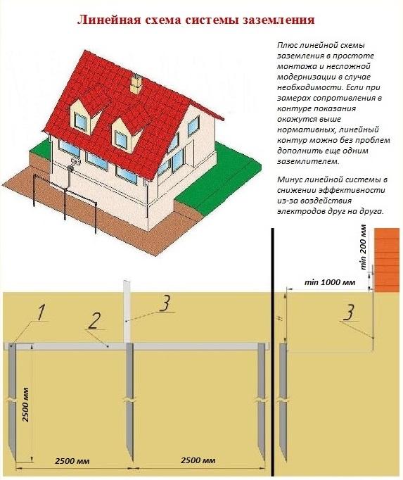 Заземление в частном доме (380 в)