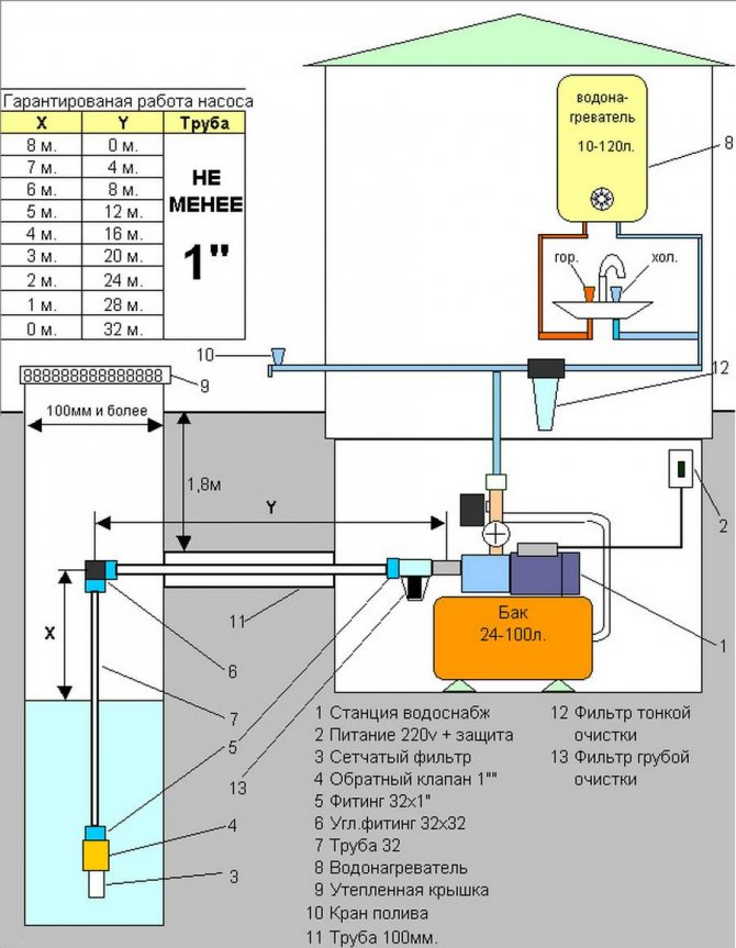 Установка поверхностного насоса на скважину: разбираем по пунктам