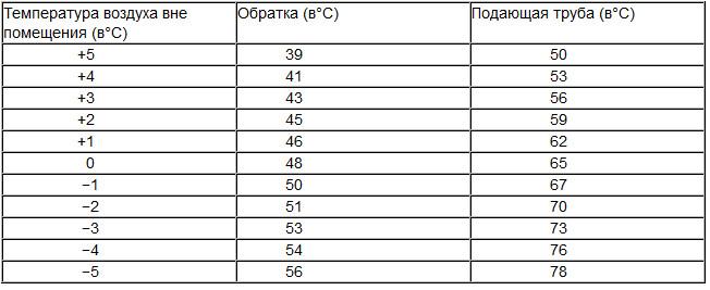 Температура батарей отопления в квартире: норма, какая она должна быть в отопительный сезон