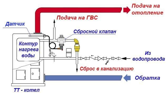 Клапаны системы отопления. для чего предназначен каждый?
