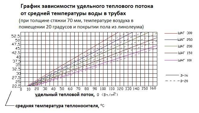 Калькулятор расчета длины контура водяного теплого пола - с необходимыми пояснениями