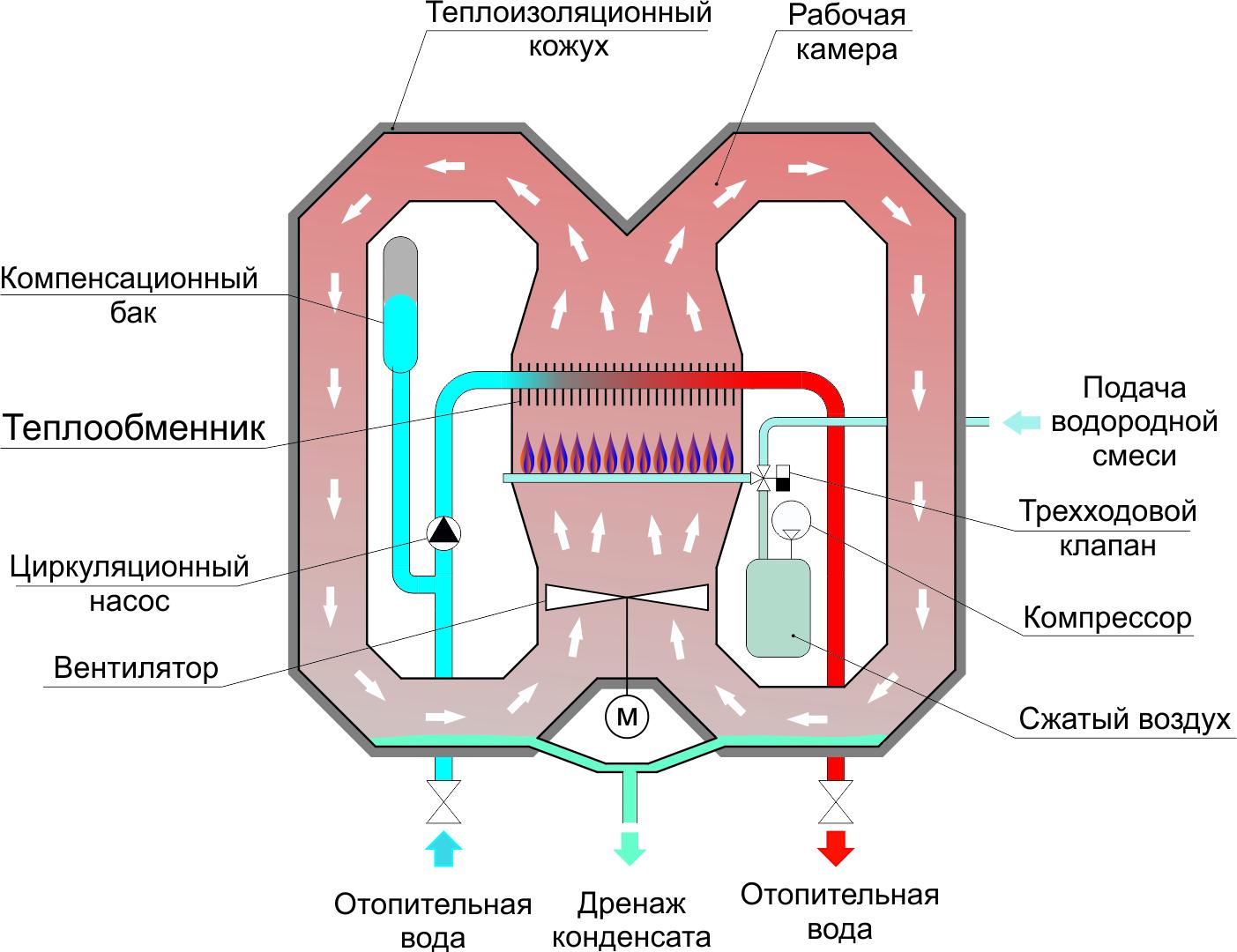 Водородный котел отопления: принцип работы, устройство. как сделать своими руками