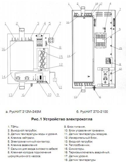 Электрический котел отопления руснит - система отопления