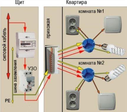 Пошаговая инструкция выполнения электропроводки в квартире или доме своими руками