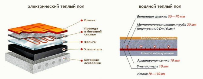 Какой теплый пол лучше и почему: сравнительный обзор вариантов устройства