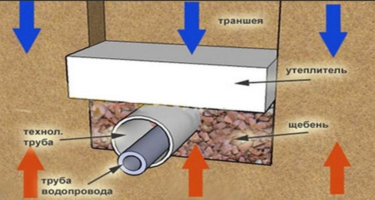 Чем утеплить водопроводную трубу в частном доме