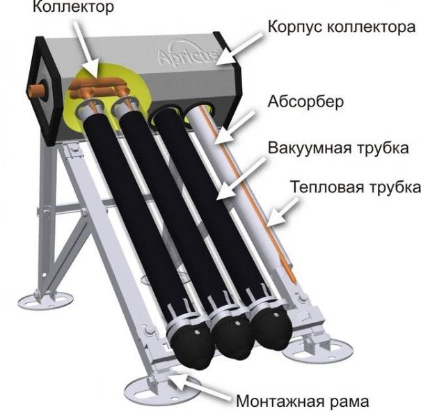 Функции и конструкция вакуумных трубок