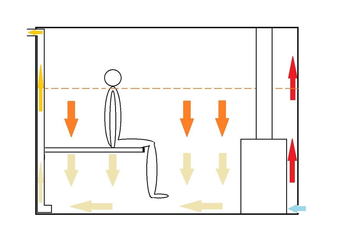 Правильная вентиляция в бане: схемы и устройство своими руками