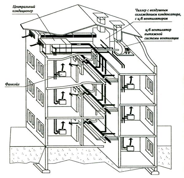 Вентиляция в панельном доме: устройство и схема