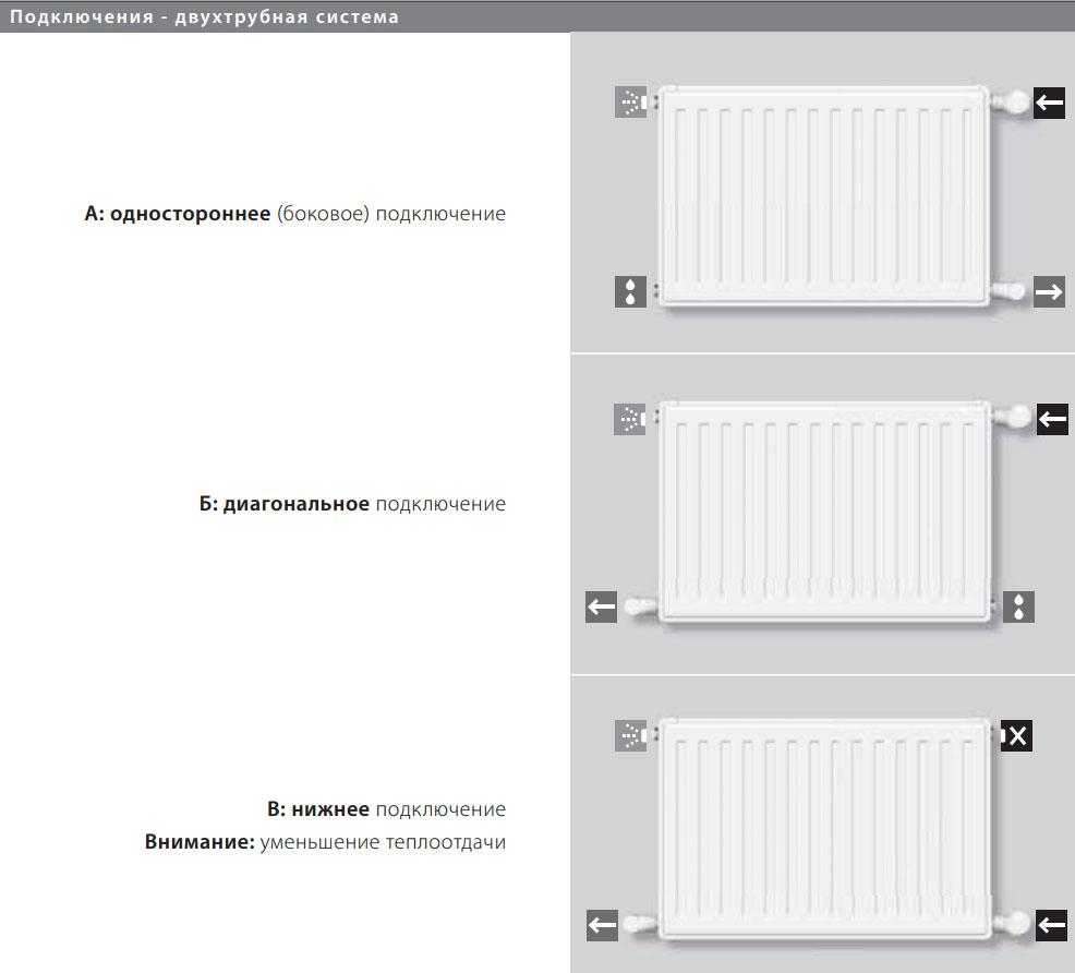 Виды и использование радиаторов с нижним подключением