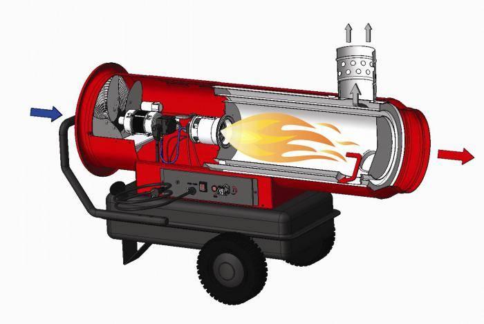Тепловая пушка своими руками - газовая, электрическая, на солярке и другие варианты со схемами