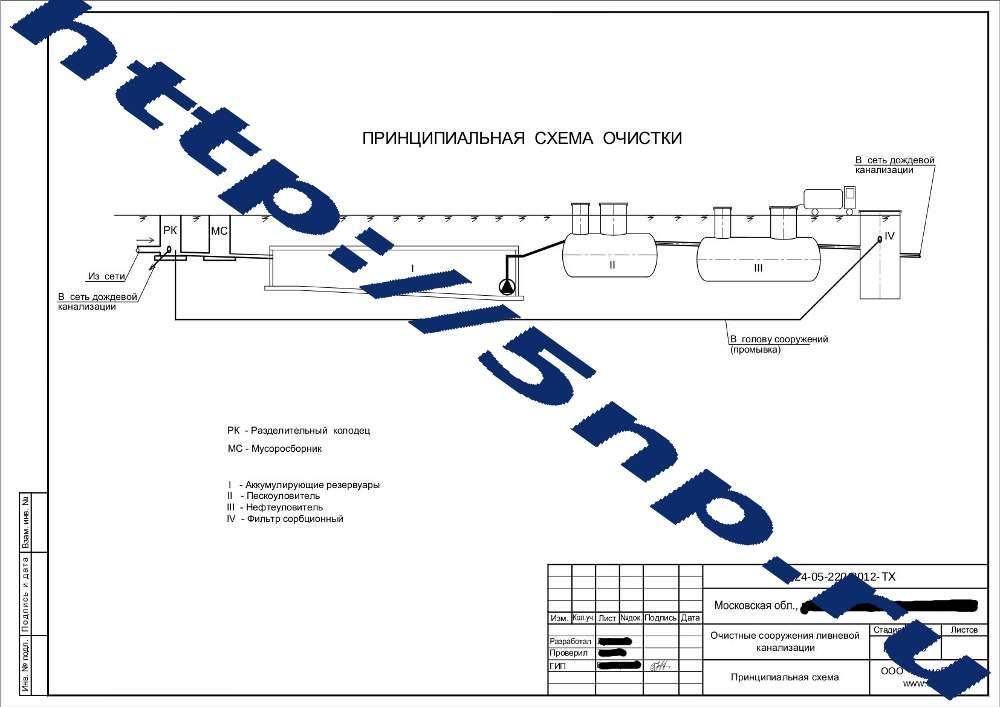 Расчет ливневой канализации: пример с расчетом диаметра и уклоном труб