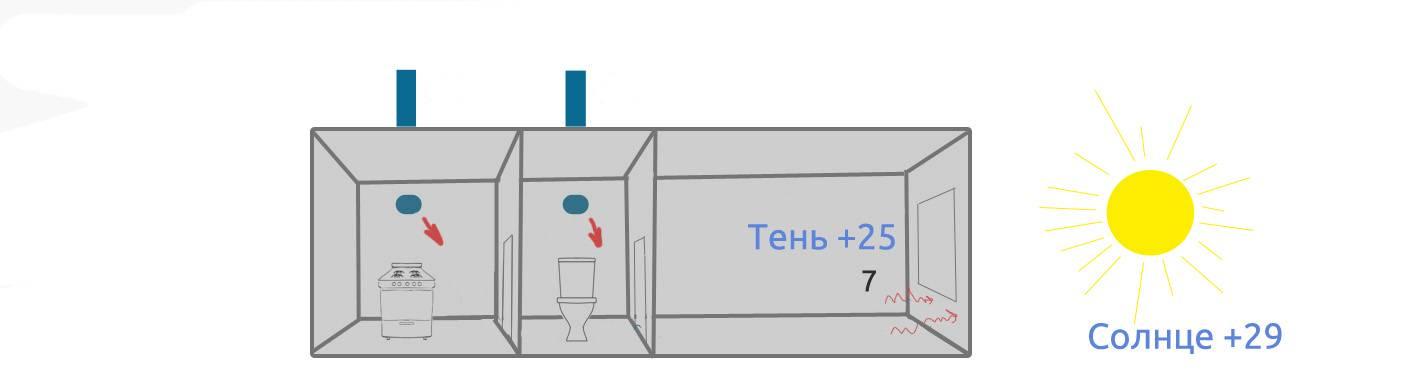 Обратная тяга в вентиляции частного дома: почему вентиляция работает в обратную сторону и как это устранить