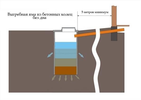 Как сооружается выгребная яма без дна: схемы и правила обустройства