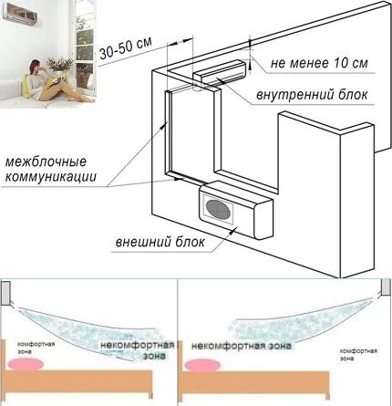 Как правильно установить кондиционер на несущую стену: обзор технологии монтажа