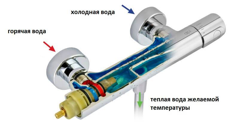 Термостатические смесители: назначение и разновидности