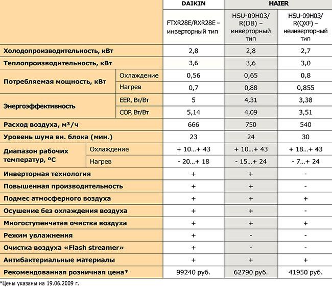 Lg p09ep2 отзывы покупателей и специалистов на отзовик