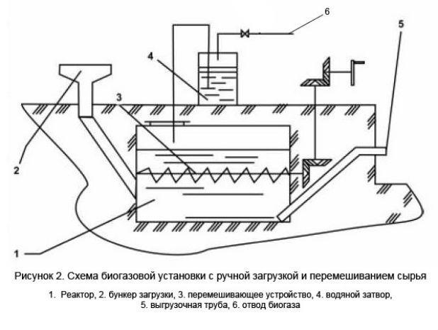 Как получить биогаз из навоза: технология и устройство установки по