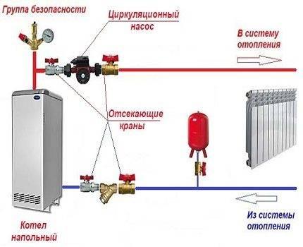 Правильная установка циркуляционного насоса в системе отопления