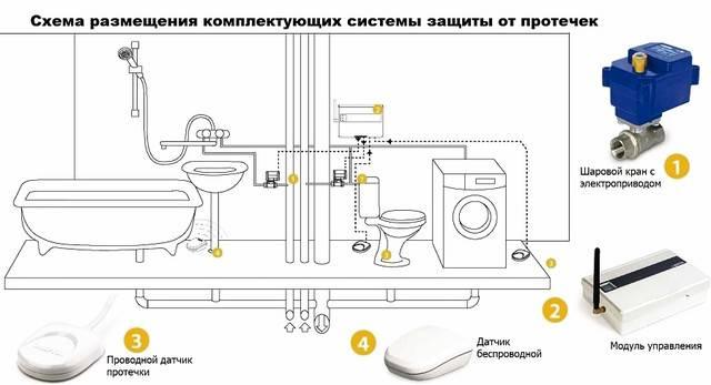 Аквастоп (аквасторож) - монтаж системы защиты от протечек