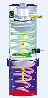 Плюсы и минусы пылесоса с циклонным фильтром — принципы работы