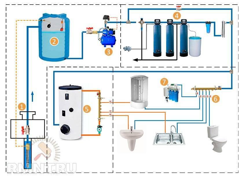 Автономное водоснабжение частного дома – нюансы автоматизации + видео