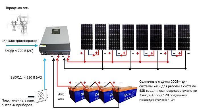 Инвертор для солнечных батарей — виды солнечных инверторов, их особенности