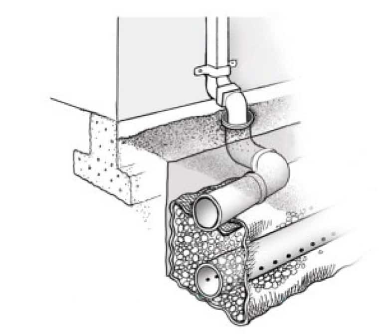 Классификация и устройство ливневой системы