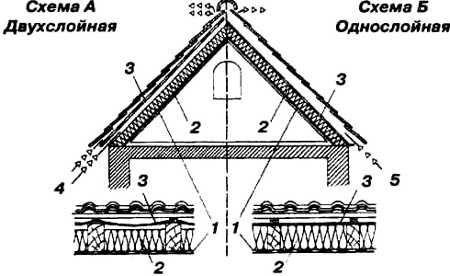 Вентиляция подкровельного пространства: устройство мансарды - точка j