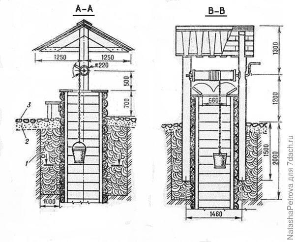 Гидроизоляция колодца и фундамента с использованием глиняного замка