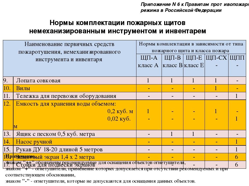 """Об утверждении """"правил проведения технического диагностирования внутридомового и внутриквартирного газового оборудования"""" (с изменениями на 18 сентября 2018 года), приказ ростехнадзора от 17 декабря 2013 года №613"""