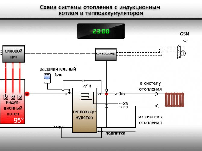 Индукционный электрический котел отопления для отопления дома